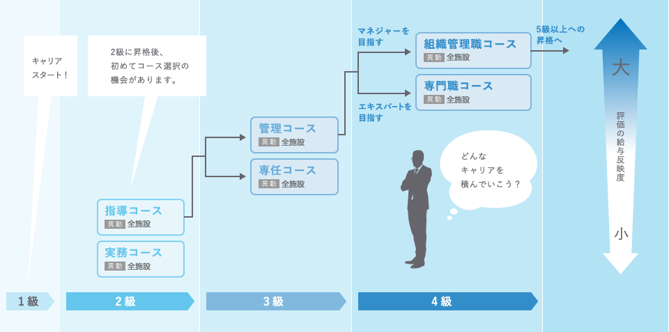 自己選択制度の表