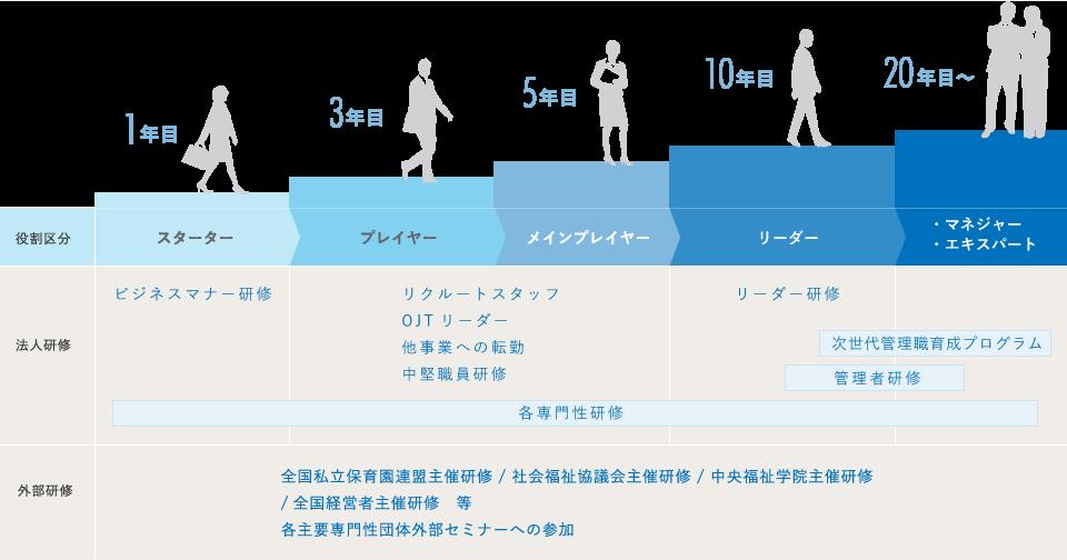 人財育成制度の表
